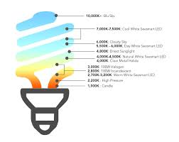 Lumens and Lighting Color Temperature 1